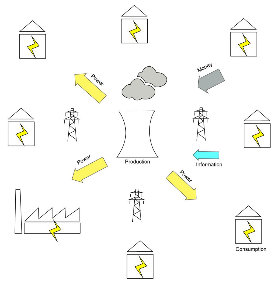 Diagram of the electricity grid
