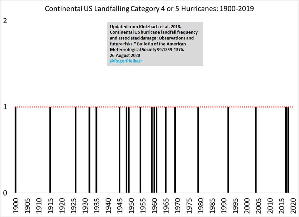 Graph showing hurricanes aren't increasing in frequency.