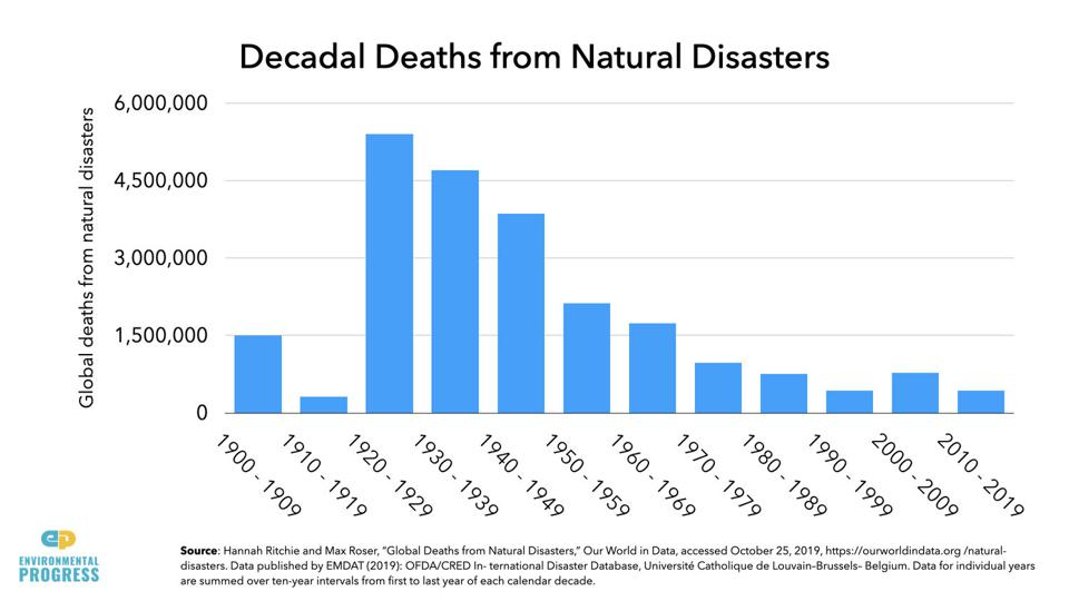Graph showing that there has been 92% decline in the decadal death toll from disasters.