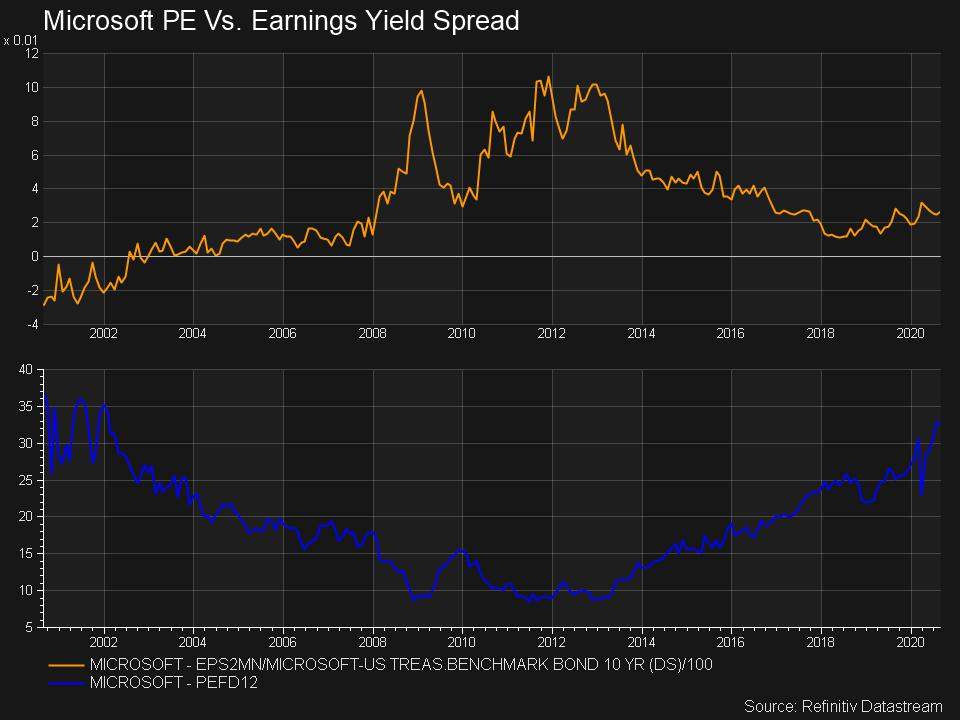MSFT PE Ratio and EPS Yield Spread Over The 10-Year Rate