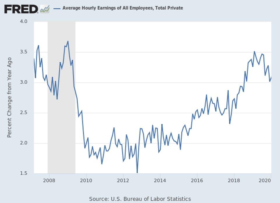 graph of average hourly earnings