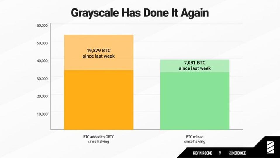 Grayscale Trust memperoleh bitcoin lebih cepat daripada yang bisa ditambang setelah dibelah dua.