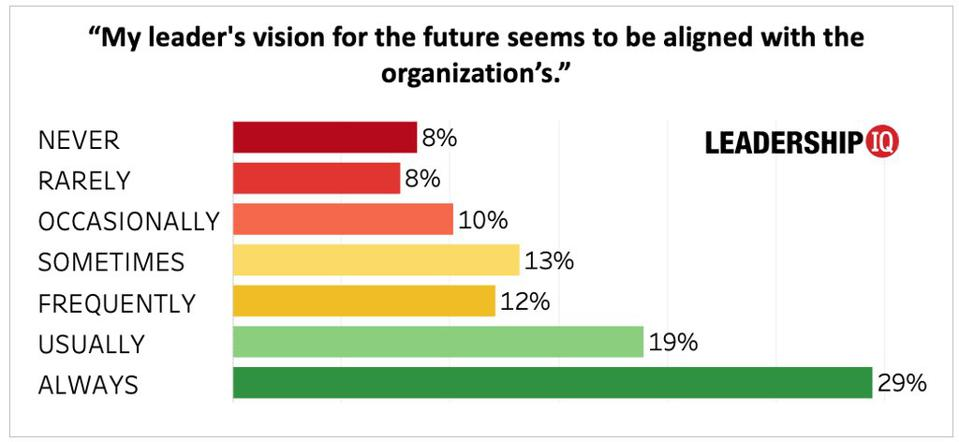 A Shocking Number Of Leaders Are Not Aligned With Their Companies' Visions