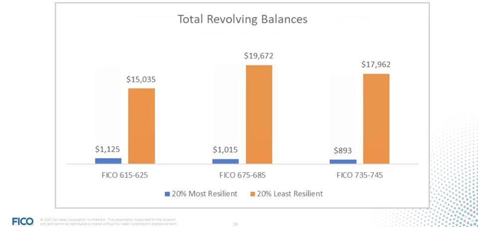 Credit, credit cards, credit balance, FICO score