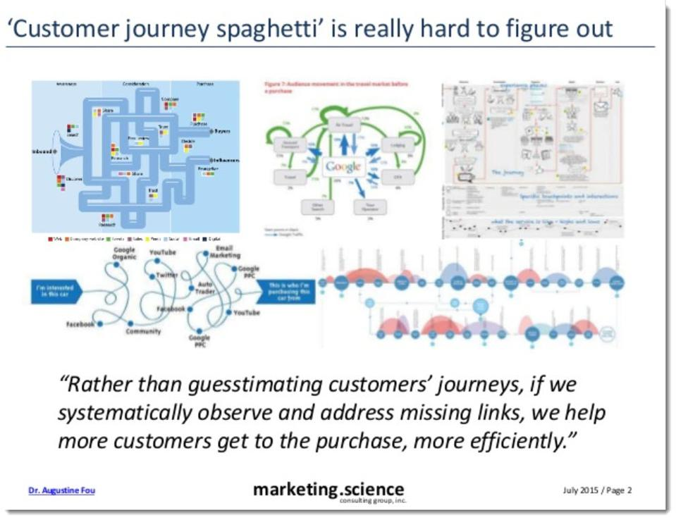 customer journey spaghetti is really hard to figure out