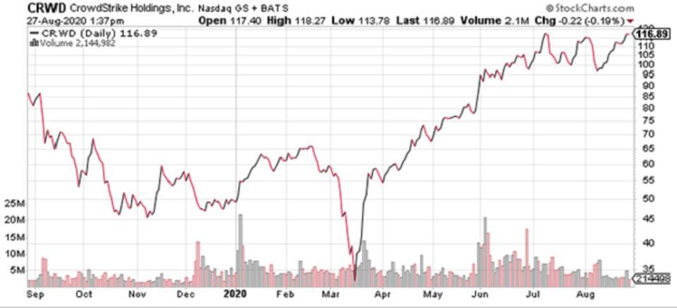 Source: stockcharts.com