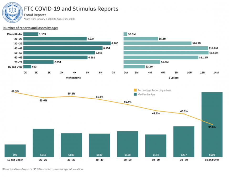 COVID-19 and Stimulus Reports