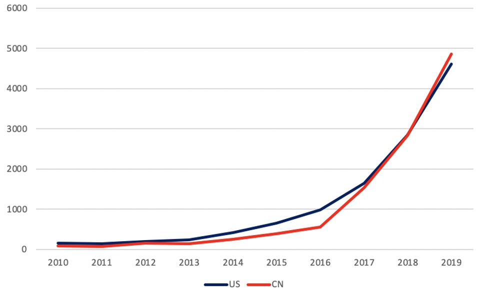 Line graph of Chinese and US patenting trends for AI hardware