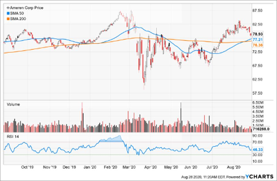 Simple Moving Average of Ameren Corp (AEE)