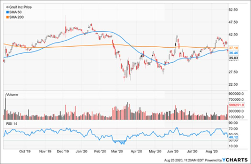 Simple Moving Average of Greif Inc
