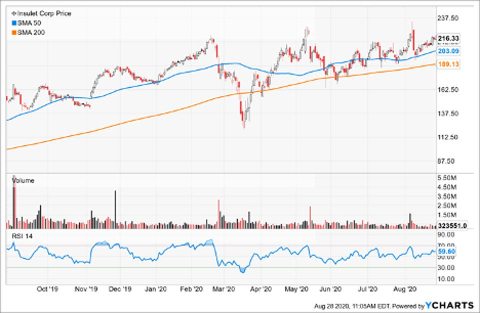Simple Moving Average of Insulet Corp (PODD)