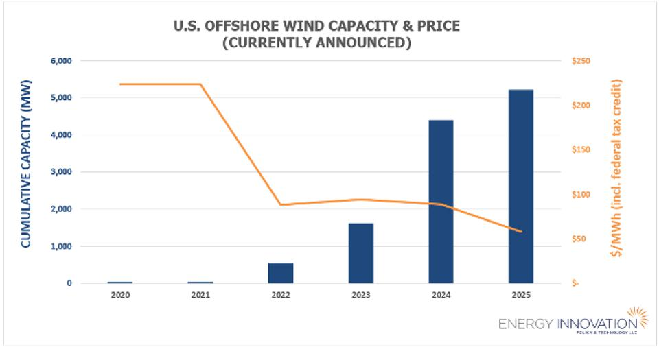Project PPA prices fall from $224/MWh to $58/MWh and capacity increases from 30 MW to 5,218 MW between 2020-2025.