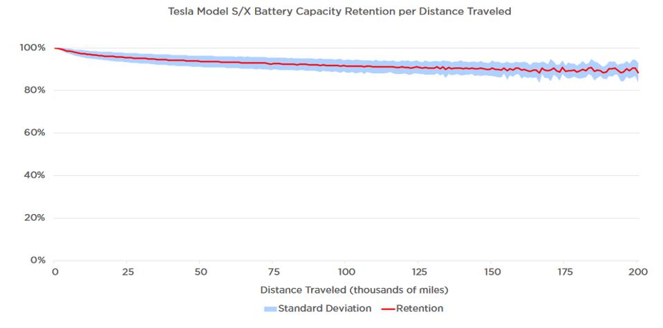 Tesla graph showing capacity after miles traveled