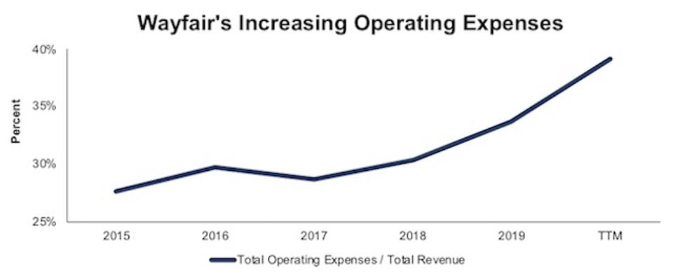 W Operating Expenses As A Percent Of Revenue