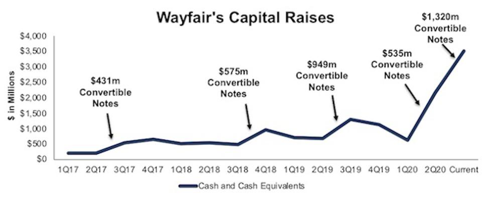 W Cash Levels Sustained By Continually Raising New Capital