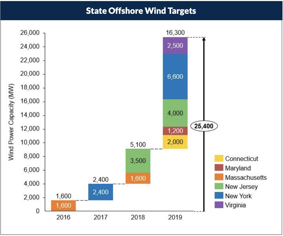 State offshore wind targets showing targets for VA, NY, NJ, MA, and CT.