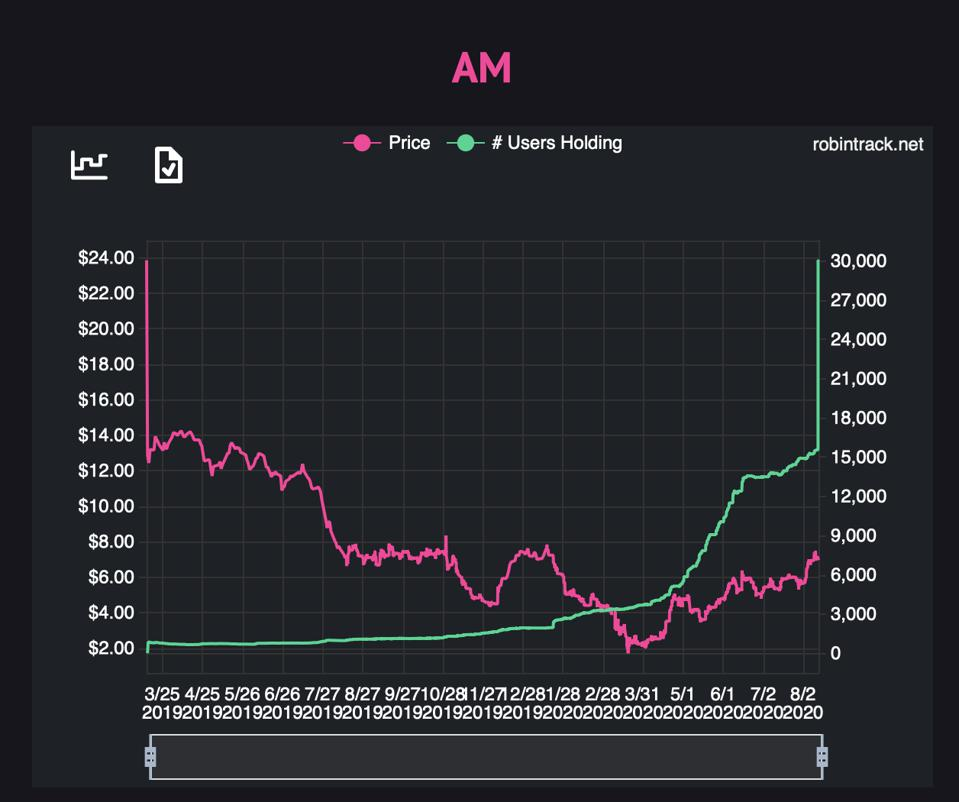 A chart showing new accounts holding Antero Midstream on the Robinhood platform.