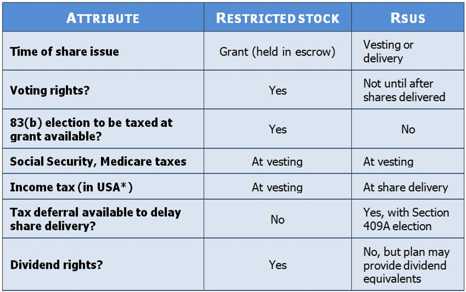 differences between restricted stock and restricted stock units