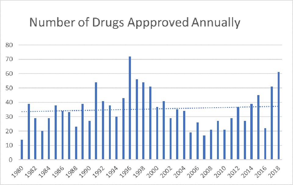 Bar graph showing drugs approved by the FDA annually 1980 to 2018 with flat trend line