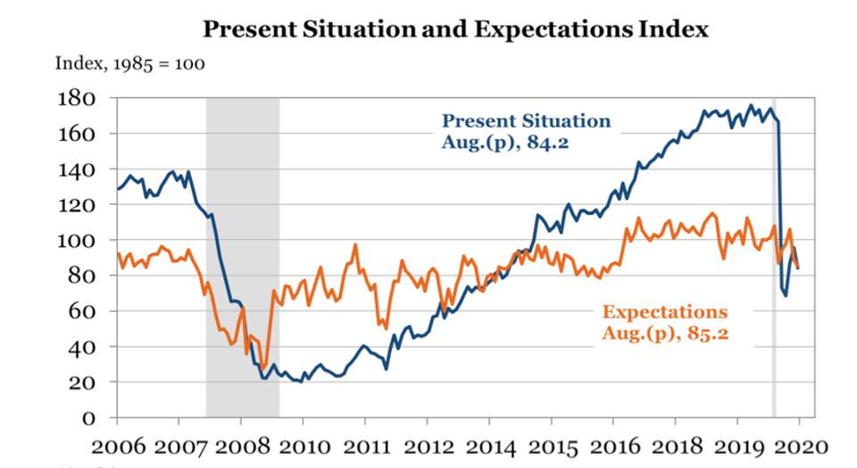 Present Situation and Expectations Index
