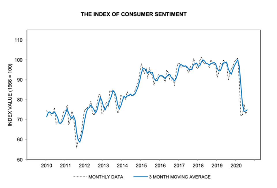 Index of Consumer Sentiment, 10 years
