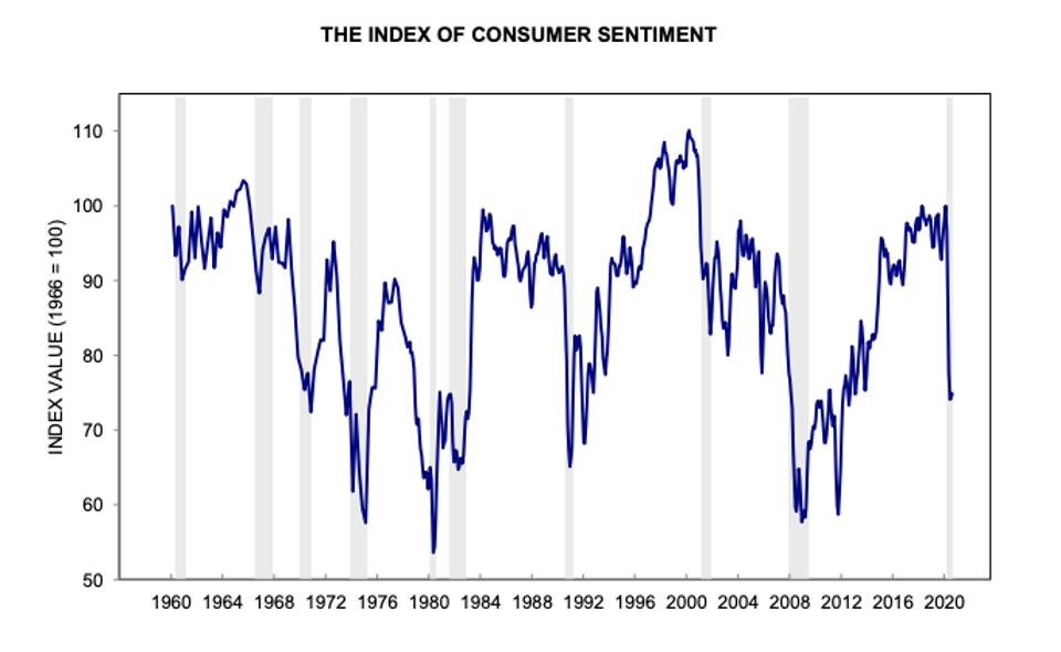 Index of Consumer Sentiment, 50 years