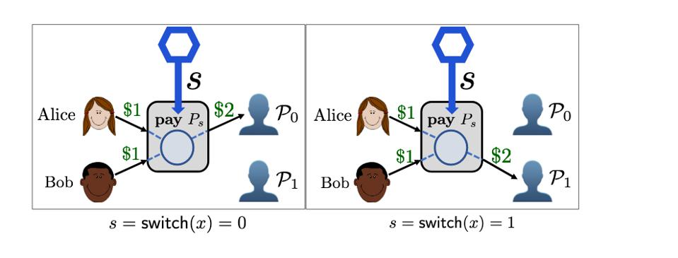 An Alice and Bob scenario in a Chainlink affiliated whitepaper
