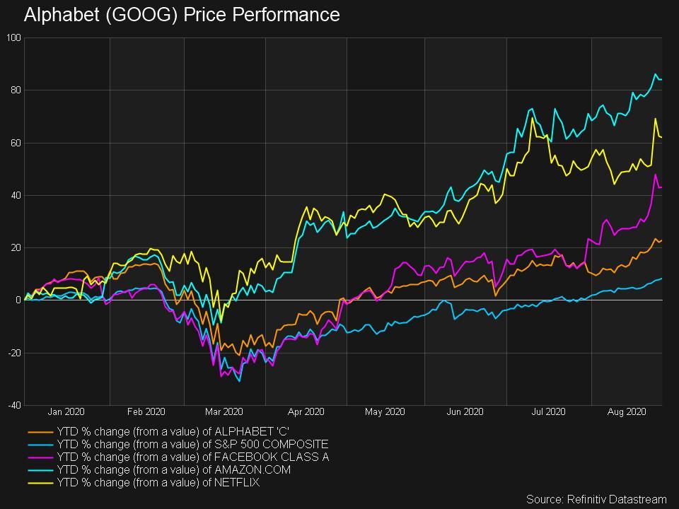 Alphabet Price Performance