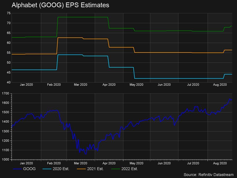 EPS estimates