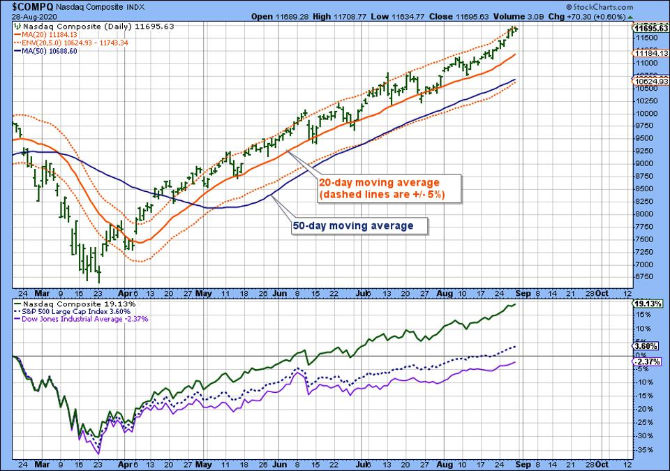 Graph shows performance of Nasdaq, S&P 500 and Dow Jones Industrial Average
