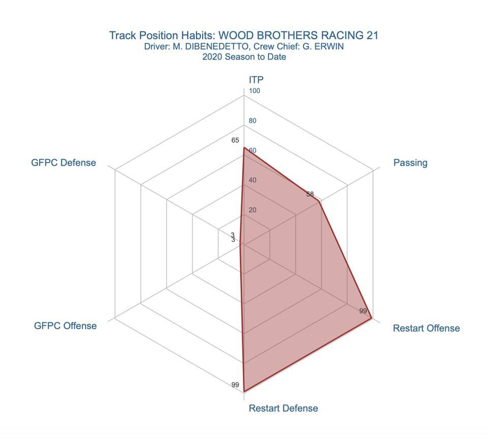 Track Position Spider Chart: Matt DiBenedetto