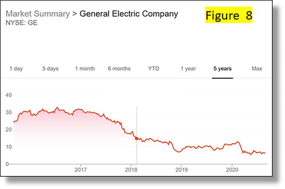 GE Five-year share price