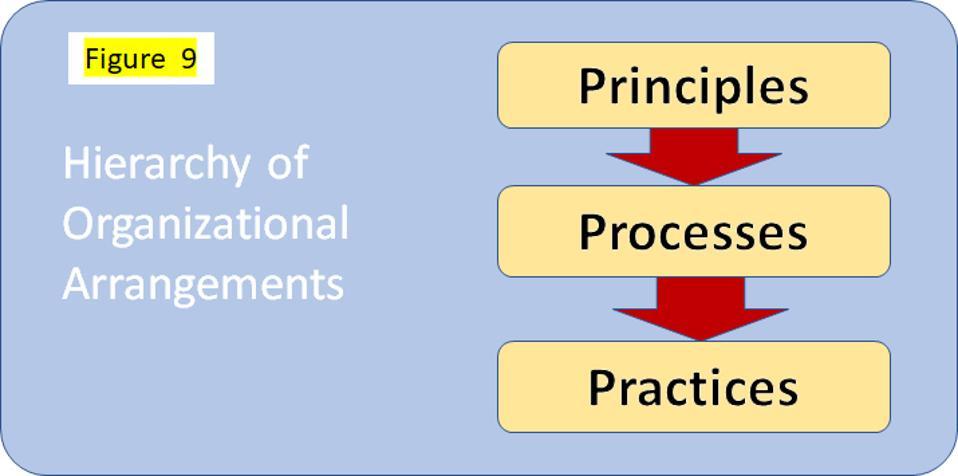 Figure 9 Primacy of principles