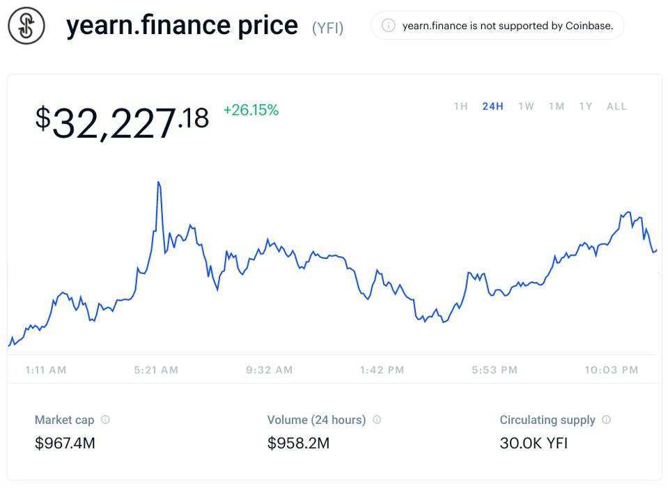 bitcoin, bitcoin price, yearn finance, yearn, chart