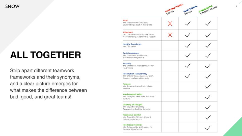 Teamwork Frameworks Summarized