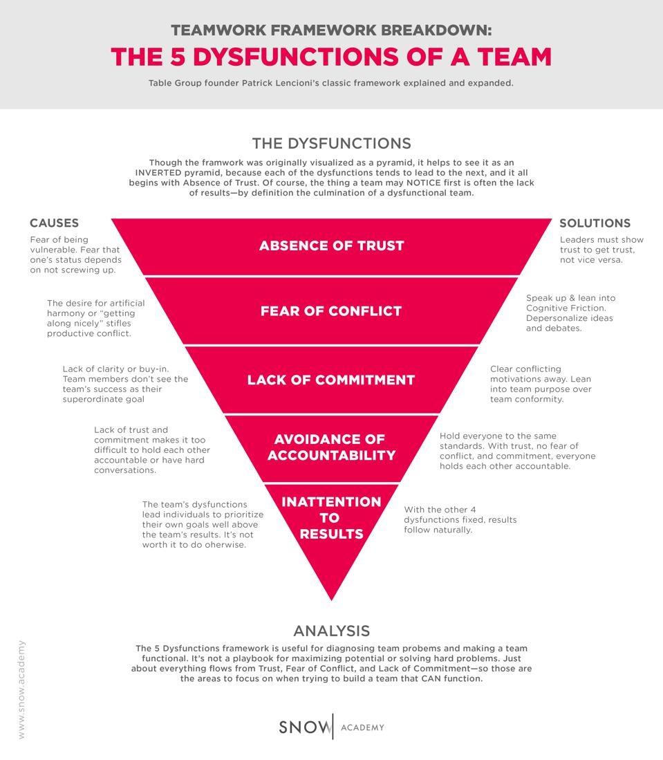 5 Dysfunctions of a Team Framwork