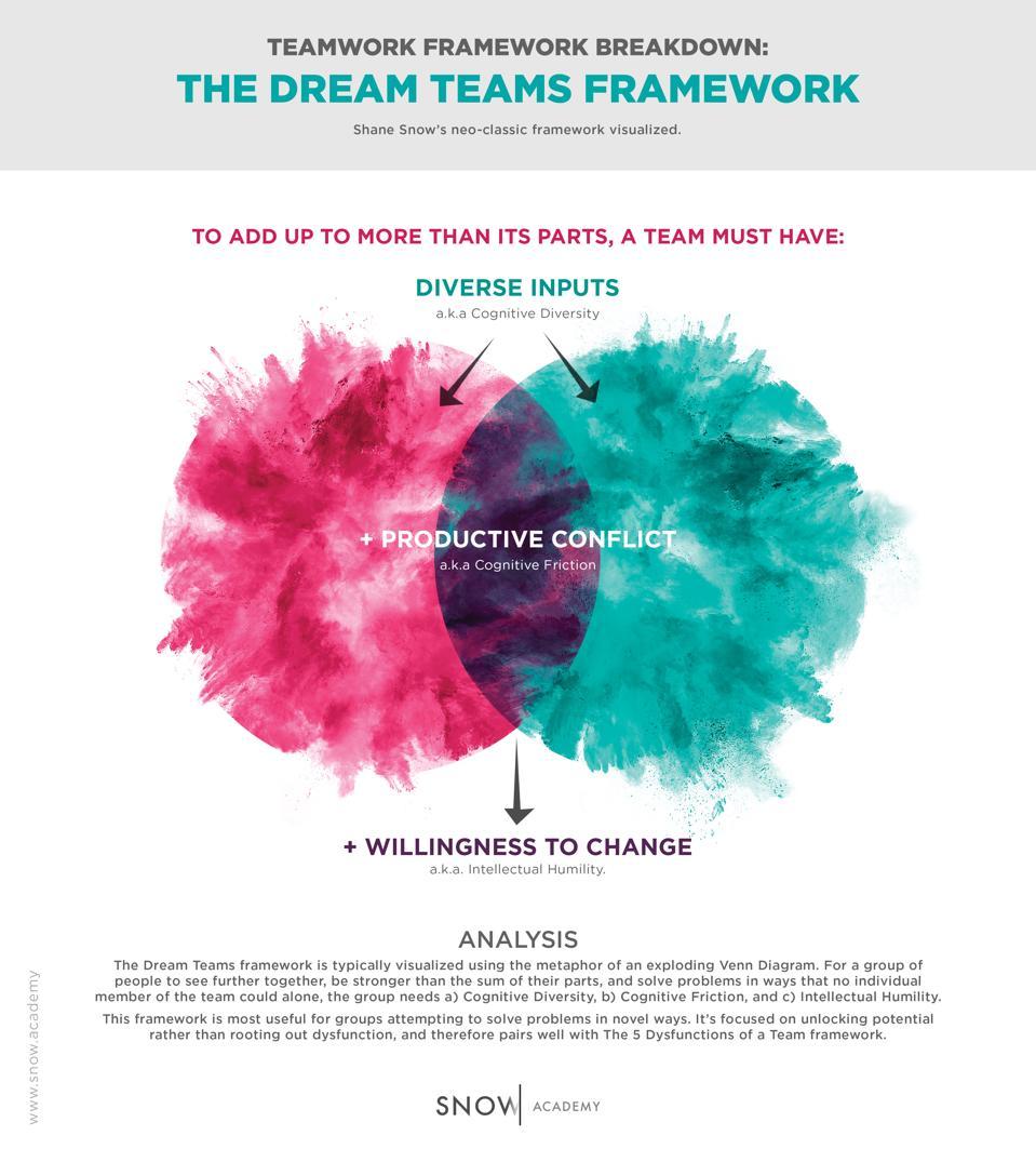 The Dream Teams Framework