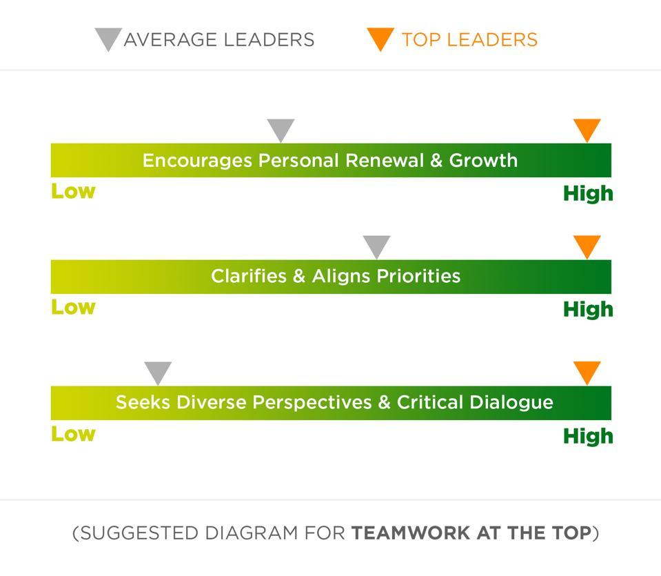 Teamwork at the Top (HBR framework)