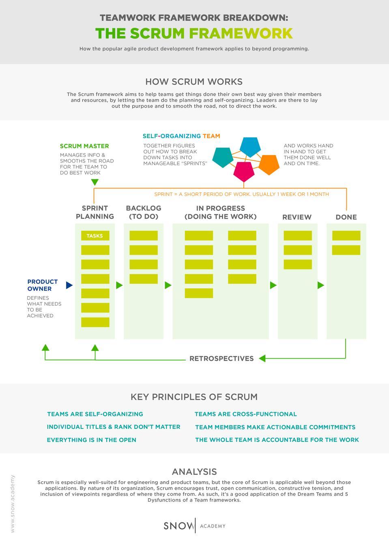 Scrum Teamwork Framework