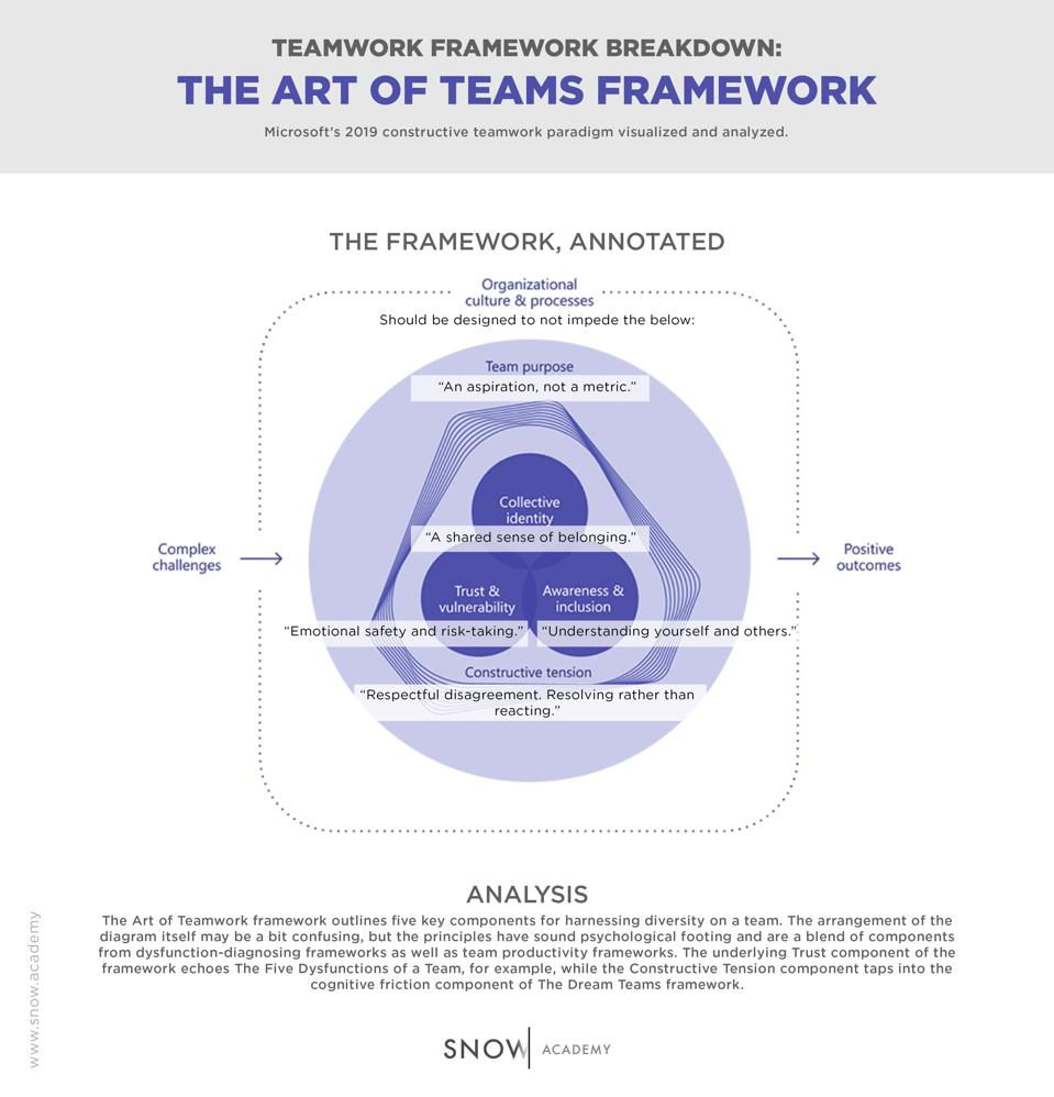 The Art of Teams Framework