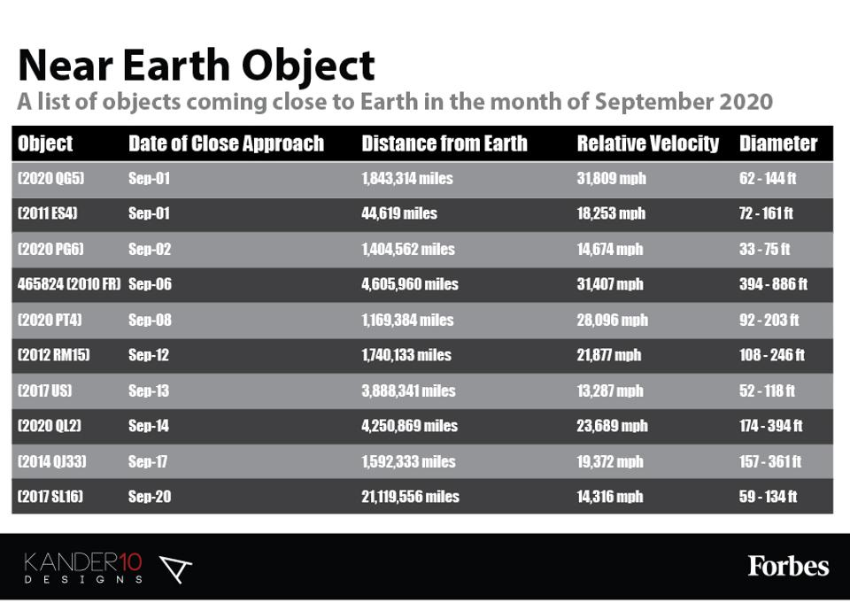 A list of asteroids coming close to Earth in the Month of September 2020