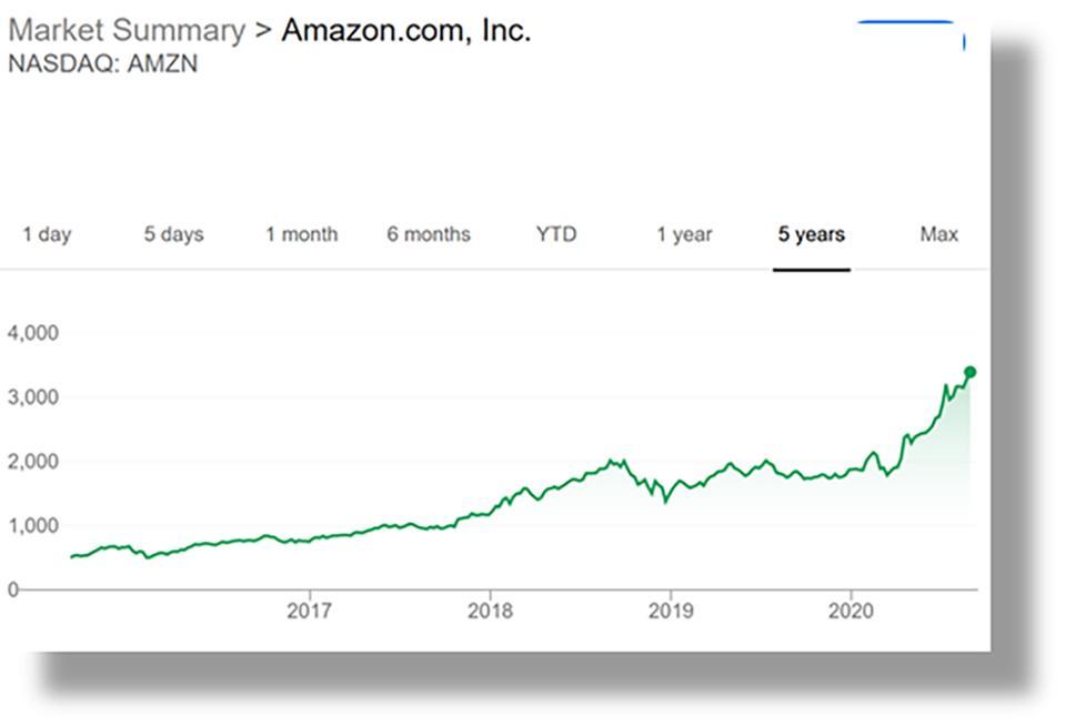 Amazon share price 2015-2020
