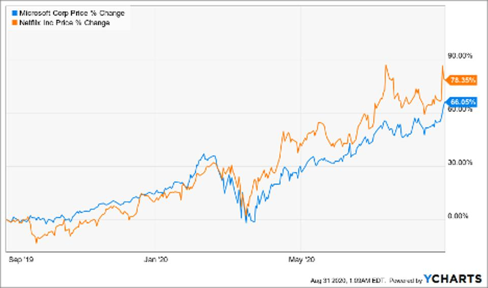 Price change of Microsoft Corp and Netflix Inc