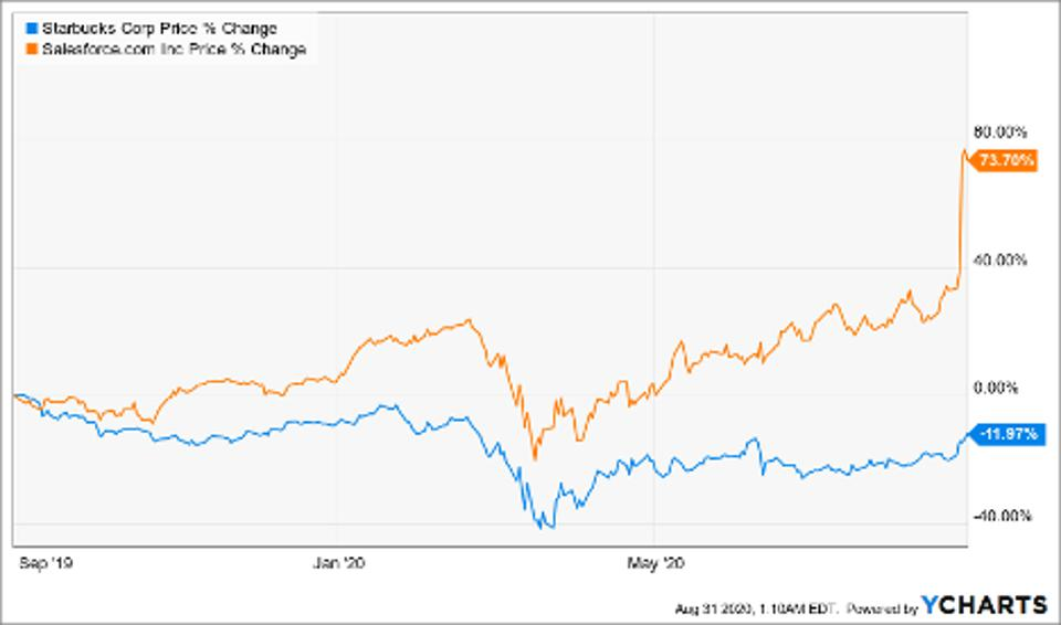 Price change of of Starbucks Corp and Salesforce.Com