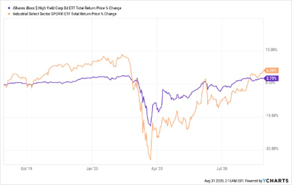 Total return price change of HYG and XLI