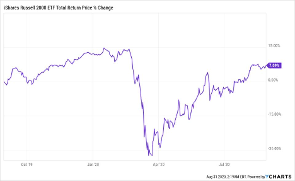 Total return price change of iShares Russell 2000 ETF