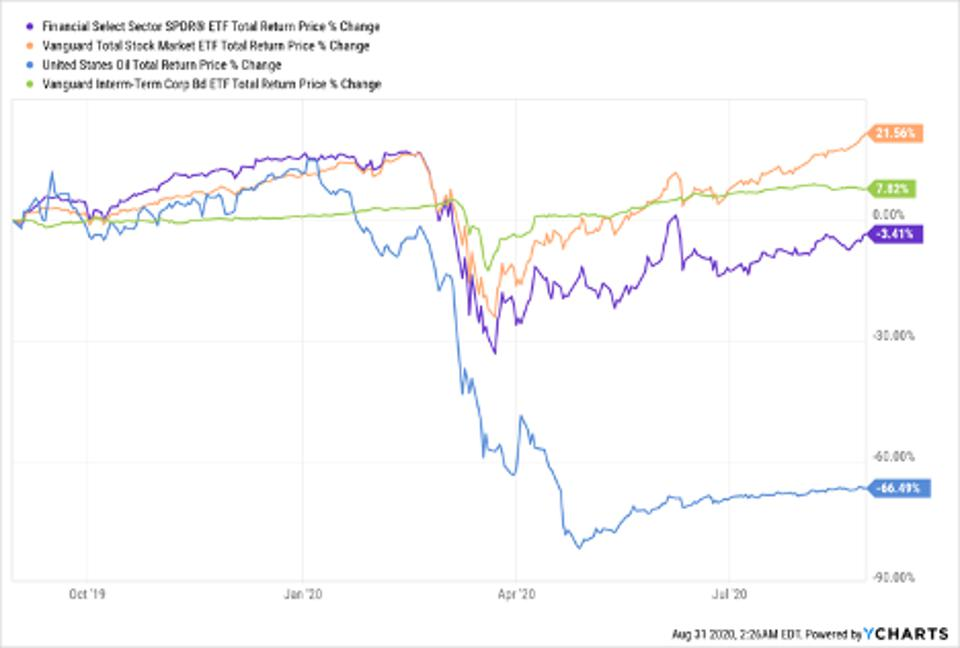 Total return price change of XLF, VTI, USO and VCIT