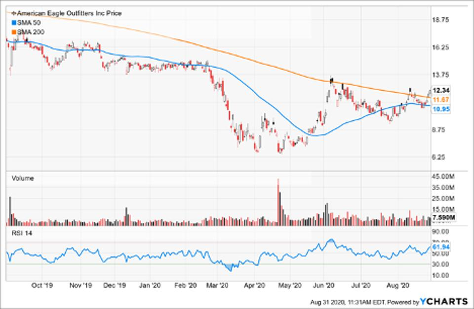 Simple Moving Average of American Eagle Outfitters Inc (AEO)