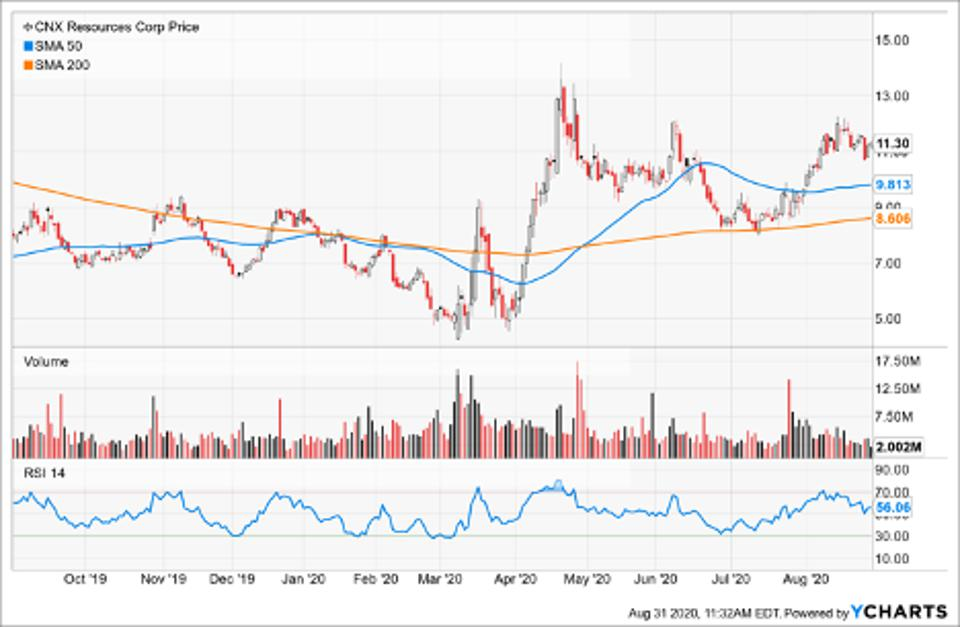 Simple Moving Average of Cnx Resources Corporation (CNX)