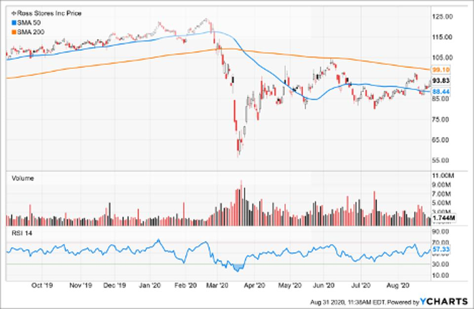 Simple Moving Average of Ross Stores Inc (ROST)